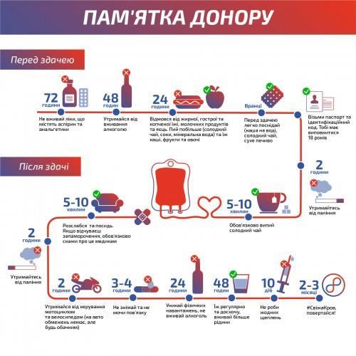 Долучайся: у Львові стартував маштабний проект зі збору крові фото