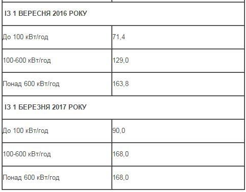 Львів'янину на замітку:  графік підвищення тарифів на електроенергію фото