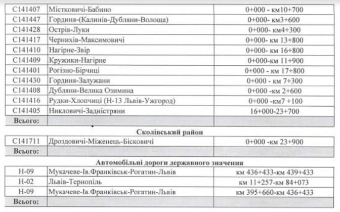 Повний перелік: які дороги відремонтували на Львівщині в 2016 році фото 2
