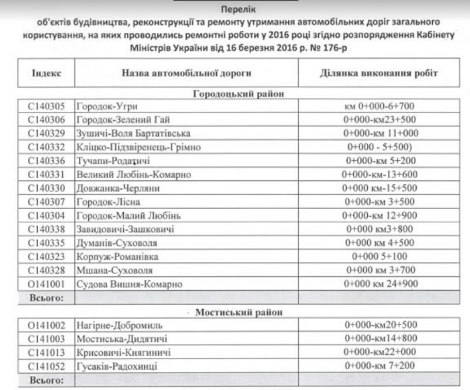 Повний перелік: які дороги відремонтували на Львівщині в 2016 році фото