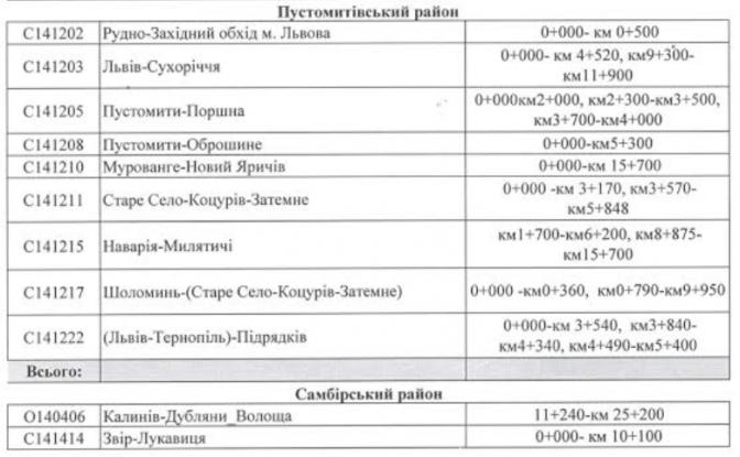 Повний перелік: які дороги відремонтували на Львівщині в 2016 році фото 1