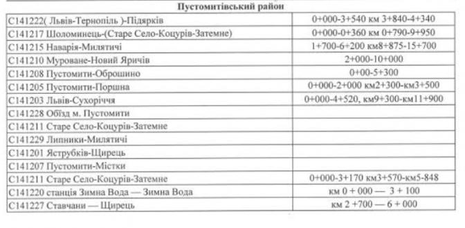 Повний перелік: які дороги відремонтували на Львівщині в 2016 році фото 4
