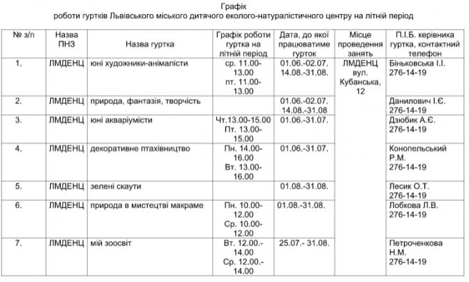 Чим зайняти дітей влітку: перелік безкоштовних гуртків у Львові фото 9