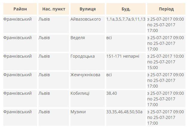 Будь в курсі: де у Львові сьогодні немає світла та коли включать фото 4