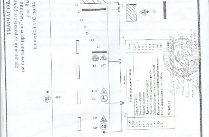 Водіям на замітку: від сьогодні перекривають вулицю Величковського фото 1