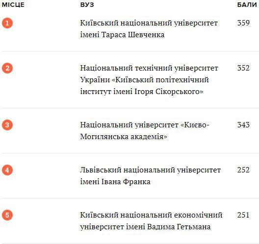 Які саме: два виші Львова увійшли в топ-10 найкращих за оцінками роботодавців фото