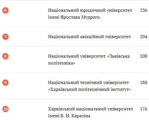 Які саме: два виші Львова увійшли в топ-10 найкращих за оцінками роботодавців фото 1