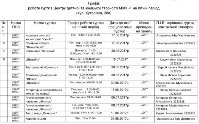 Чим зайняти дітей влітку: перелік безкоштовних гуртків у Львові фото 7