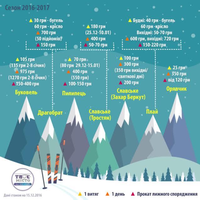 На лижі: скільки коштує покататись на популярних гірськолижних курортах біля Львова фото