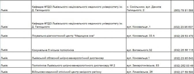 Куди звертатись: у Львові можна буде безкоштовно обстежити підозрілі родимки фото