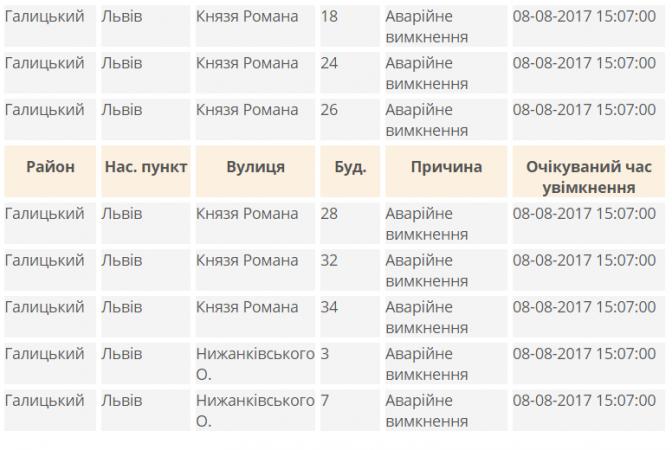 Адреси: у центрі Львова через аварію знеструмили кілька будинків фото